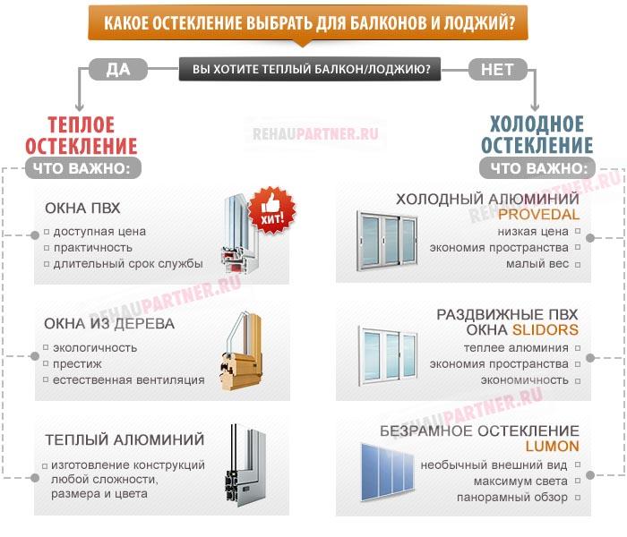 Выбор остекления балконов и лоджий 5-7 метров