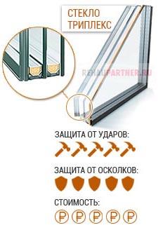 Бронированные стеклопакеты с триплексом