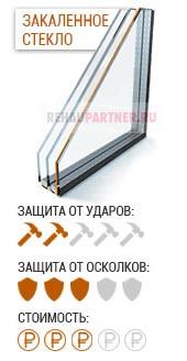 Бронированные стеклопакеты с закаленным стеклом