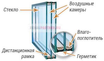 Что такое стеклопакет