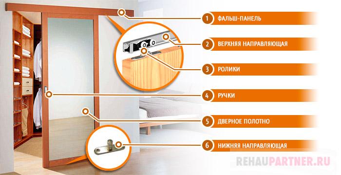 Основные элементы двери-купе