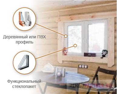 Окна для бани со стеклопакетом