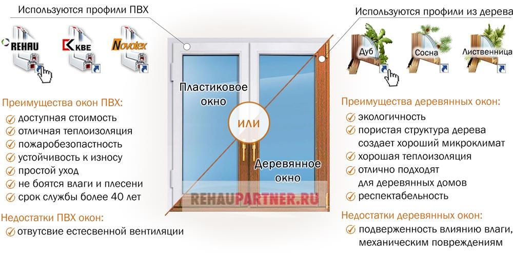 Окна деревянные или пластиковые