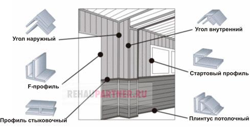 Как обшить панелями лоджию
