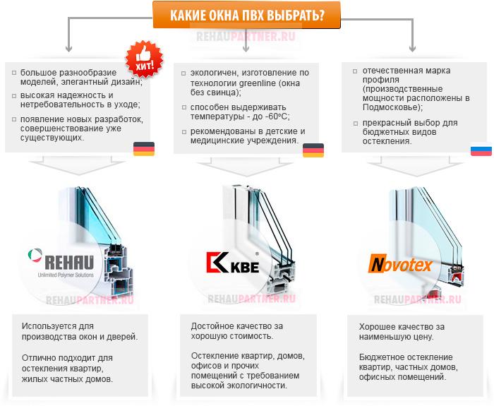 Профиль КБЕ, Новотекс или Рехау - что выбрать?