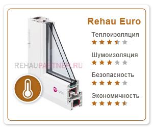 Профиль Rehau Euro