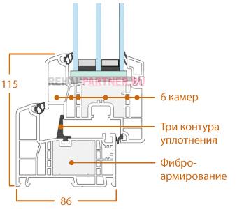 Технические характеристики Рехау Генео