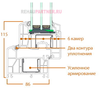 Технические характеристики Rehau Intelio