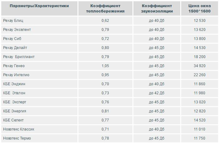 Сравните характеристик и цен на пластиковые окна